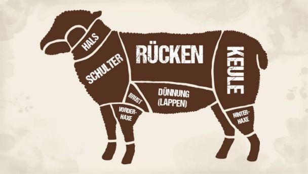 Lammfleisch