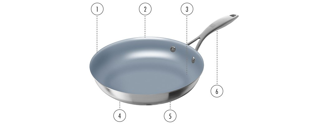 Zwilling 174 Sol Non Stick Frying Pans By Zwilling J A